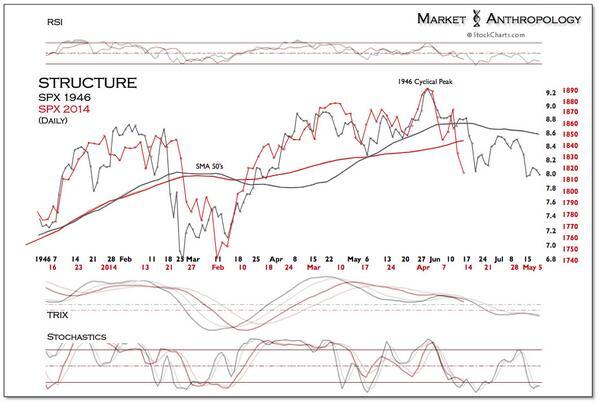 Still my favorite top pattern - 1946 cyclical peak http://t.co/XEb4YBiWpK