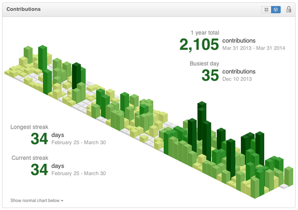 I made a Chrome extension for rendering isometric @github contribution charts w/ obelisk.js. https://t.co/c4kdZa276l http://t.co/qJpuBUGF2P