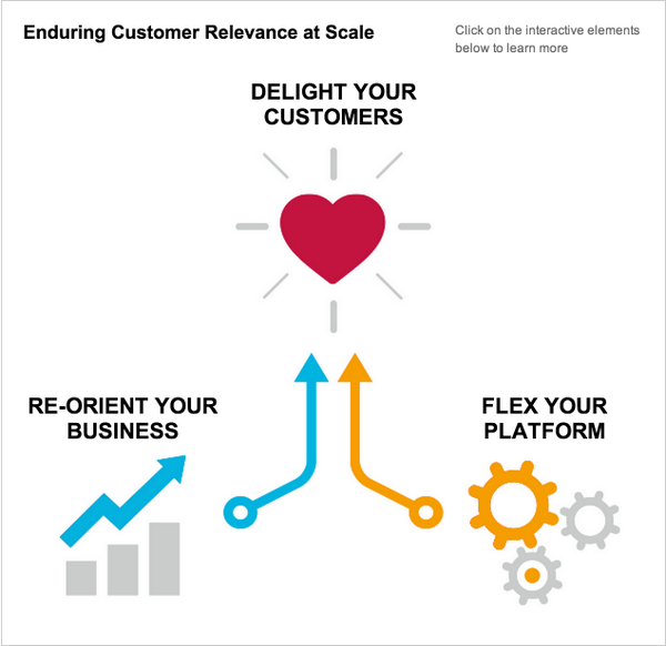 Three keys to customer experience at scale from @AccentureSocial http://t.co/6fDQ6PYQW5 http://t.co/NmFIYbzMrh