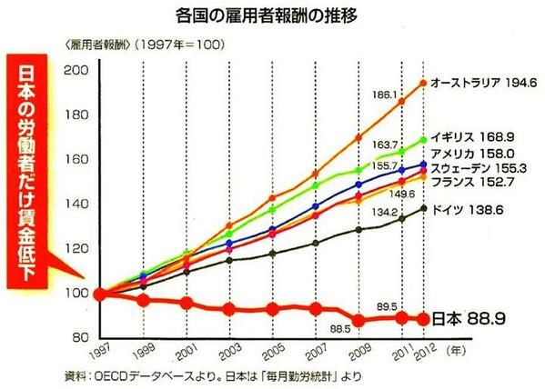 オーストラリア200%って!  @onodekita: 円安の成果 QT @Thoton: 日本だけ、賃金低下ですか。日本人は世界をもっと知らないといけないですね。 @Mushoku_amayo これが劣等国だ http://t.co/ekxl5Dykiy
