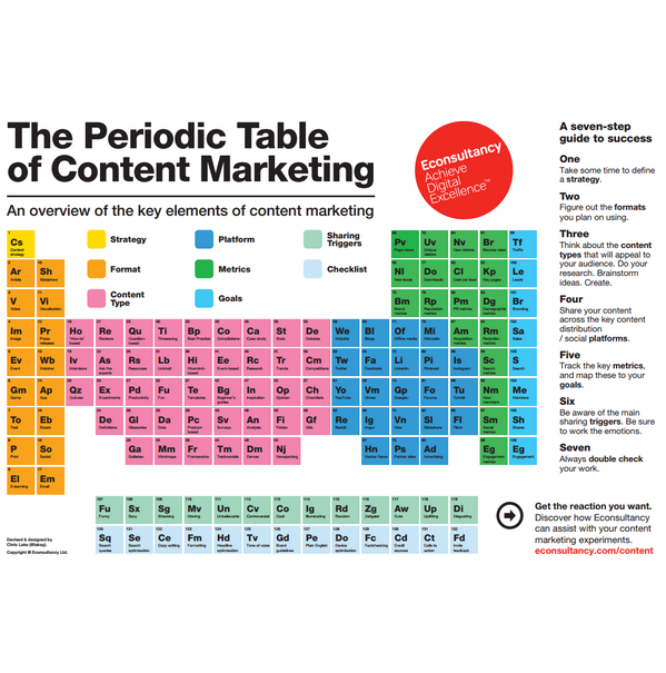 Seen the Periodic Table of Content Marketing? Find out more about our CM resources : http://t.co/TTzvsQ4cKV http://t.co/omslxOuL03