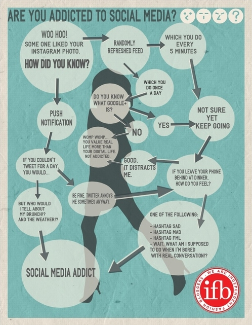 Are you a #socialmedia addict? Find out with this #infographic by @_IFB #smm http://t.co/epDdhhHNgM