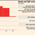 US equity investors ignore warning signs http://t.co/cGnEWwttvG - via @ftmarkets http://t.co/ha5BJvzLeb