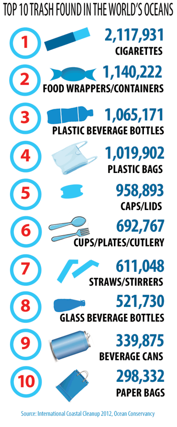 RT @CBCCommunity: INFOGRAPHIC: Top 10 trash found in the world's oceans... are you surprised by #1? http://t.co/oGW1J5y9LT