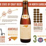 """@ourstatemag: Infographic: The State of Craft Beer in North Carolina. http://t.co/lPuSrt5hOj @NCBeerMonth http://t.co/C4rJig88Ag"""