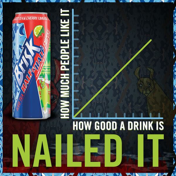 A lot of money was spent to make this important graph explaining why you'll like our new Half & Half Cherry Limeade. http://t.co/dFM0rd399Q