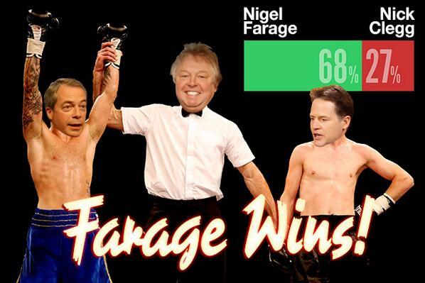 BREAKING: FARAGE WINS: Farage, 68%; Nick Clegg, 27%. Don't know, 5%. #europedebate http://t.co/hCT65lEY2U http://t.co/pzXG160W8T