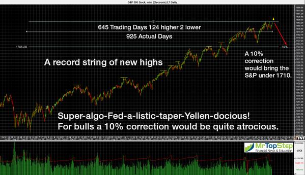 S&P 500: 645 DAYS SINCE LAST 10% CORRECTION $$  http://t.co/ZzHzk6ZsrA http://t.co/8J3pGfv0GN