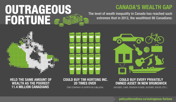 Cda's 86 wealthiest have as much as 11.4million poorest. Share our infographic on wealth inequality. #cdnpoli http://t.co/ikb2mjcGXR