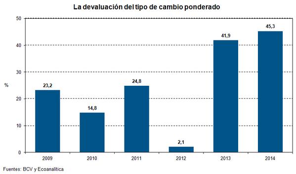 No se puede disfrazar la devaluación #graficodelasemana http://t.co/Hb3shfT9N2