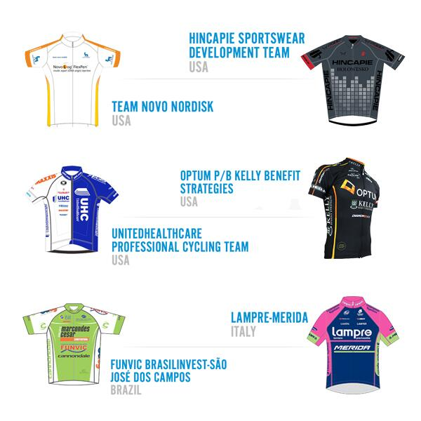 6 more teams for #tou14 @lampre_merida @teamnovonordisk @uhcprocycling @cycling_funvic @optumpbkbs @hincapiedevo http://t.co/sx2fAWBRX3