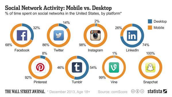 Increasingly social is mobile.  http://t.co/Dtv6EOmNhn