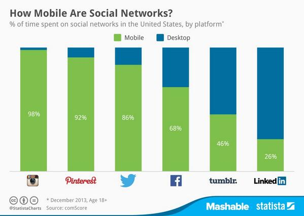 6 Most-Used Social Networks on Mobile in the U.S. http://t.co/rXqyC4bFVM http://t.co/JALY2wa6wu