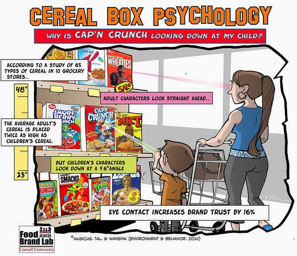 Interesting - Cereal box mascots are always designed to look directly at your eyes: http://t.co/p2q2sSargC http://t.co/1eyExKmwDi