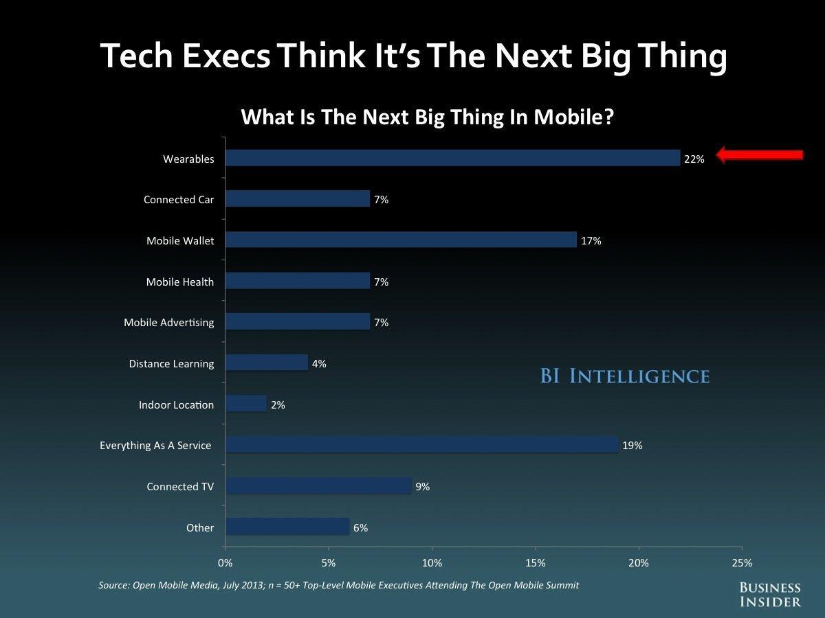"""#만물인터넷. 테크 분야에서 """"다음 대박""""(Next Big Thing)은 뭘까? 웨어러블 22%, EaaS 19%, 모바일 월렛 17%. http://t.co/9rM2t0NQTZ"""