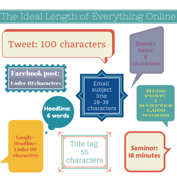 The Ideal Length Of Everything Online, According to Research: http://t.co/tPycTVnLbP http://t.co/Olcei9t2Pc