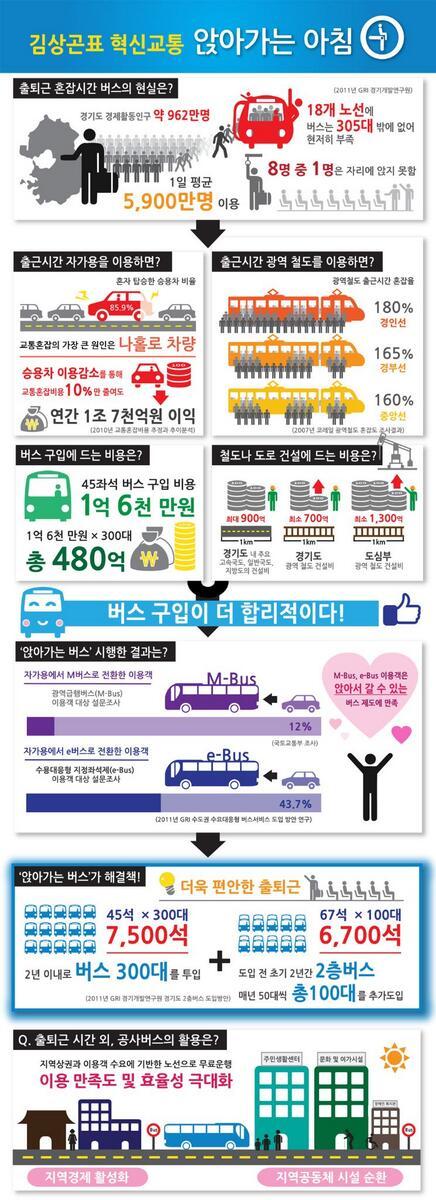"""김상곤표 혁신교통 """"앉아가는 아침""""  알아보기 쉽게 인포그래픽으로 나왔습니다. 트친님들 많이 알려주세요^^ http://t.co/fKemA3gsRe"""