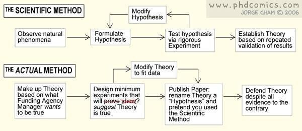 MT @Keith_Laws: Scientific Method for some http://t.co/SNnZfHLBZV Save and share