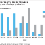 Billion dollar start-ups are often founded by 20-somethings. Here's the data: http://t.co/IGTYVtqC1s @wfrick http://t.co/sFynZJkLeO