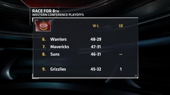 The Warriors, Mavs and Suns all won Sunday, while the Grizzlies lost to fall a game back of 8th. http://t.co/gcDNMYyDEj