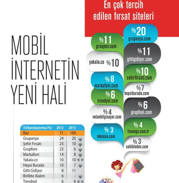 Mastercard, Turkishtime ve Trendbase'in gerçekleştirdiği araştırmada 'En Çok Tercih Edilen Fırsat Sitesi' seçildik! http://t.co/mx9kYkgS9c