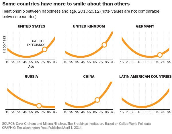 glad I'm on the UK trajectory … RT @scottpihl: Happiness by age trellised by country  http://t.co/ftzOEWFGkq