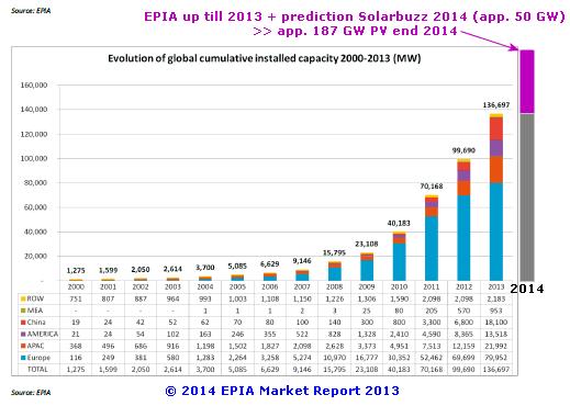 """RT """"@Polder_PV:plaatje waar stroomleveranciers over gehele wereld hoofdpijn van krijgen, elk jaar erger #PV evolutie http://t.co/7rCaTGbxAs"""""""