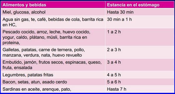 RT @PeonFitness: Tiempo de permanencia de algunos alimentos en el estomago. #nutricion http://t.co/FfU3qbqsCv