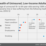 RT @FiveThirtyEight: Low-income adults in states without expanded Medicaid generally have more health problems. http://t.co/gqK4WHo41m http…