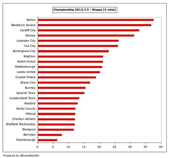 #Championship highest wages: Bolton £37m, Blackburn £37m, Cardiff £33m, Wolves £31m, Leicester £26m, Hull £26m. http://t.co/rNbWjTAO8y