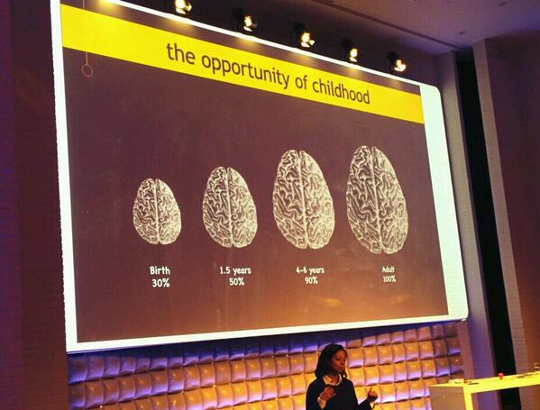 """""""@jordosh: Basic architecture of the brain is set in the early years. @BrainBoosters2 ! @LEGOfoundation #ideaconf14 http://t.co/2JYPgmedZz"""""""