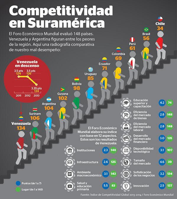 ¿Cómo está Venezuela respecto a la competitividad? - http://t.co/BjrZg3ffKQ vía @PRODUCTO