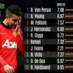 RT @WhoScored: We look at which of Manchester United's players let David Moyes down the most for @TEAMtalk http://t.co/saivxRJRT1 http://t.co/eE8D8TPRaJ