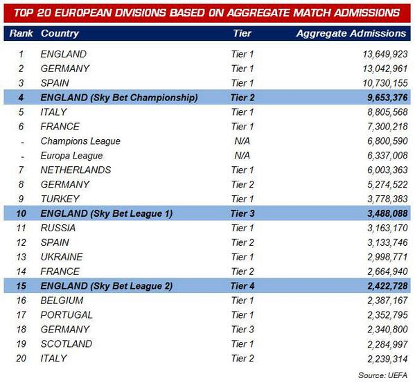 The amazing effect that Wolves have had on League 1 attendances, making it the 10th highest in Europe - #wwfc #wolves http://t.co/MubaMPDgtZ