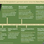 See how the UK has helped improve conditions in the #Bangladesh garment sector since #RanaPlaza http://t.co/EPc2wdL7S0