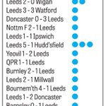 RT @AndyHutchYPN: The impact of Ross McCormack on Leeds Uniteds season. #lufc #twitterwhites http://t.co/yE5LErRFhZ