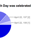 #EarthDay quiz answers are rolling in. Do you think the majority is right on this one? Quiz: http://t.co/qWrxXtSS5k http://t.co/R9oAqtbuTW