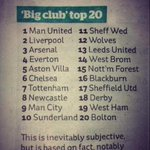 """Big club"" top 20 list. What do you all think? http://t.co/dV2PzHkvaG"