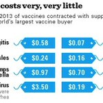 I couldn't agree more: Vaccines are one of the cheapest ways to save lives.  via @UNICEF http://t.co/akyq5adLco