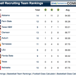 #FREE: See where #Auburn has jumped up to now in the 2015 Team Recruiting Rankings http://t.co/CvNRPtuMd8 @Auburn247 http://t.co/PuvVgIBrDH