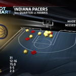 RT @ESPNStatsInfo: Pacers outscore Hawks 31-13 in dominant 3rd quarter http://t.co/iR82hhtPUN