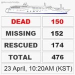 RT @Pray4SouthKorea: #Sewol #Ferry Tragedy #DeathToll: 150 (Wed, 10:20AM KST) #PrayForSouthKorea http://t.co/cUr3U9U3T4