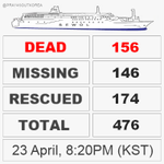 #Sewol #Ferry Tragedy Latest #Deathtoll : 156 (Wed, 8:20PM KST) #PrayForSouthKorea http://t.co/Fw2itTLzoH