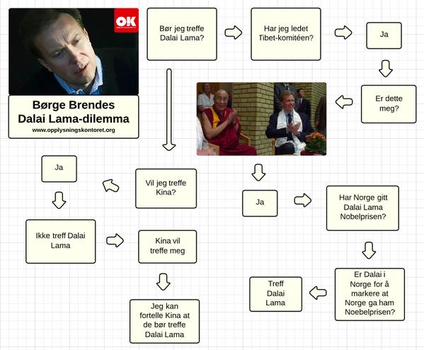 Børge Brendes Dalai Lama-dilemma http://t.co/ecG3xLO0xW
