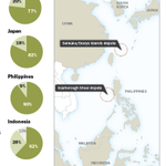 RT @pewresearch: Obama visits Asia amid regional concerns about China http://t.co/zSj0HSn7nY http://t.co/kUexSBmvf4