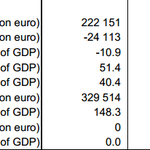 RT @damomac: This is how Eurostat sums up #Greeces GDP, government deficit/surplus and debt. But the govt uses different numbers http://t.co/uLOVb0FdJC