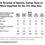 As Obama visits Japan, public doubts re pivot to Asia. In Nov., 50% viewed Europe as more important to US, 35% Asia. http://t.co/u6hnkFgXTv