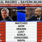 #News [Pict] Real Madrid vs Bayern Munich musim ini. | http://t.co/eGoj3dOOTy #HalaMadrid [News Mogsy]