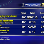 These are the top 4 wind gusts on WeatherNet so far today. Hershey wins with a gust of 41 mph. Back on TV at Noon! http://t.co/1ENeR66UH3