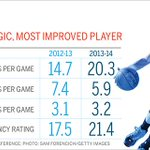 THIS JUST IN: Suns PG Goran Dragic has been named NBA Most Improved Player. » http://t.co/rXmoQcD0kA